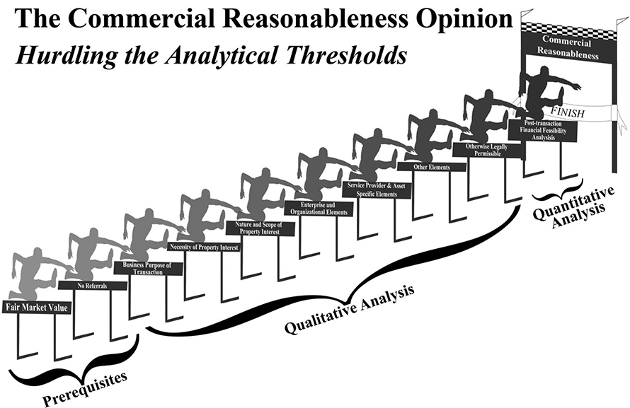 Commercial Reasonable Hurdles