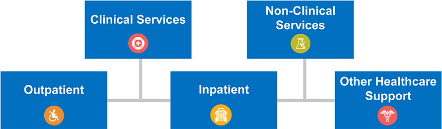 Health Capital Services