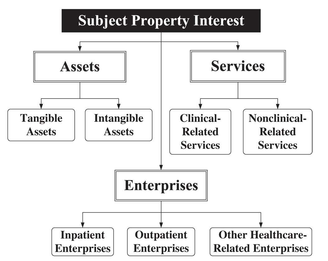 Subject Property Interests